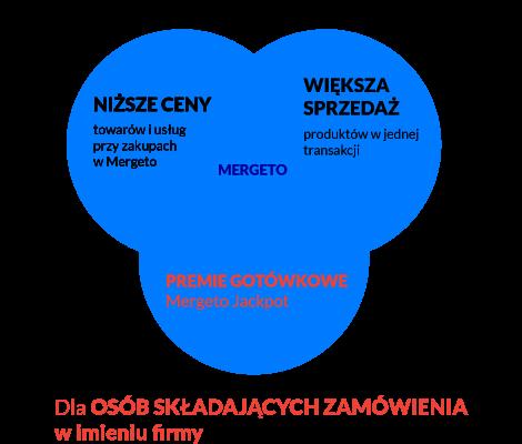 CZYM-JEST-MERGETO