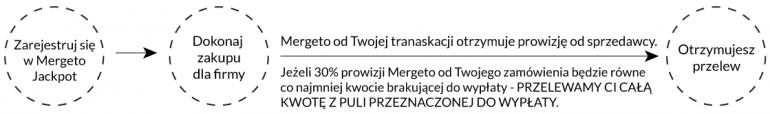 jak_wygrac_mergeto_jackpot